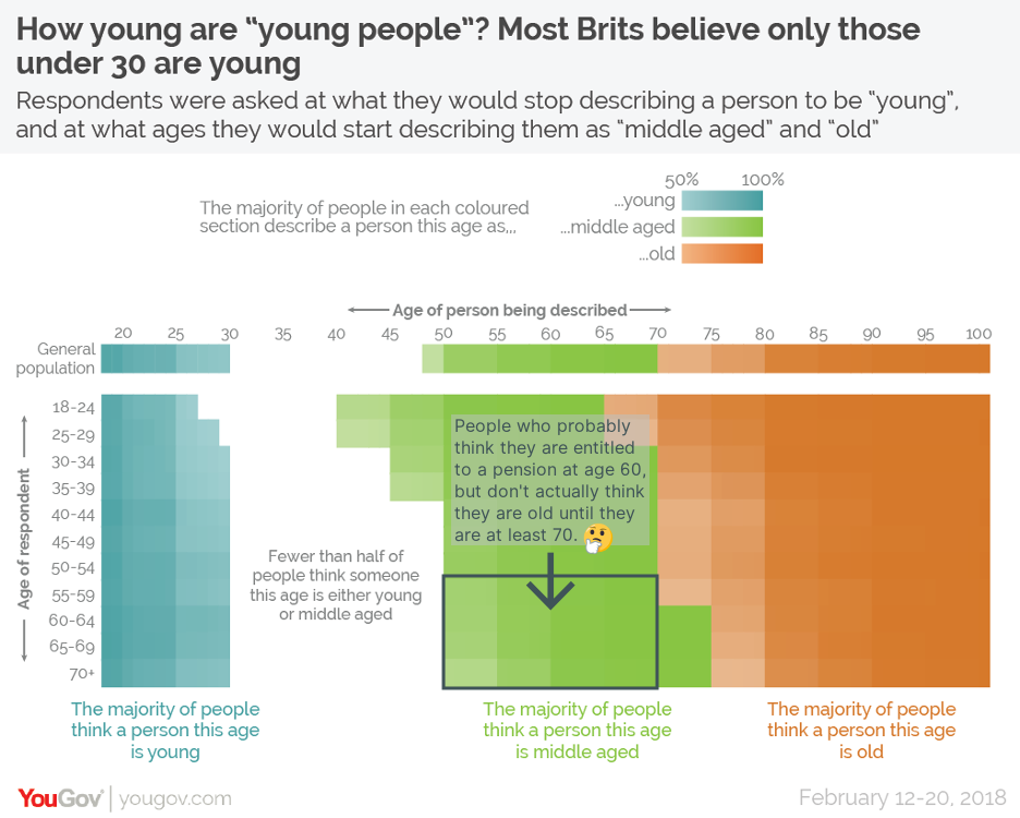 YouGov infographic showing that people think old age begins at 70, even though they probably expect a pension at age 60?