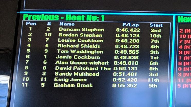 Karting leaderboard after qualifying, showing me in the lead
