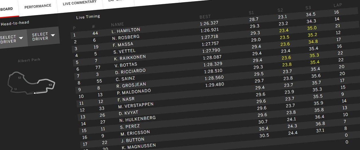 Formula1.com live timing custom stylesheet