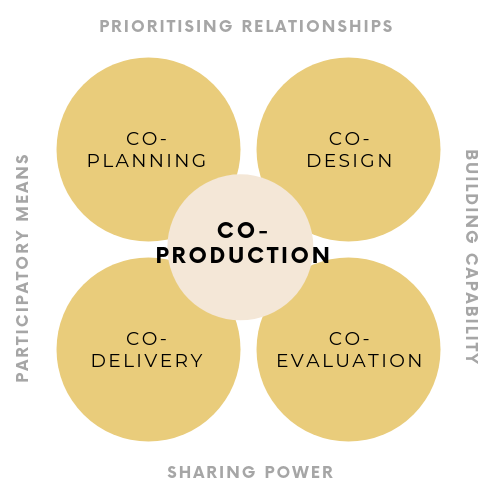Venn diagram describing co-production as an overlap of co-planning, co-design, co-evaluation and co-delivery