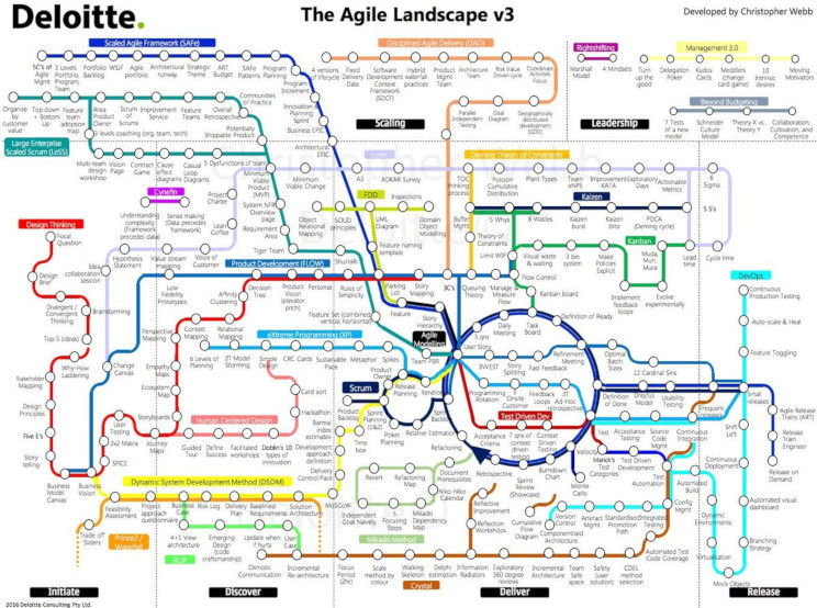 Deloitte's Agile Landscape v3 - an impenetrable mapping of agile methods depicted as a subway map