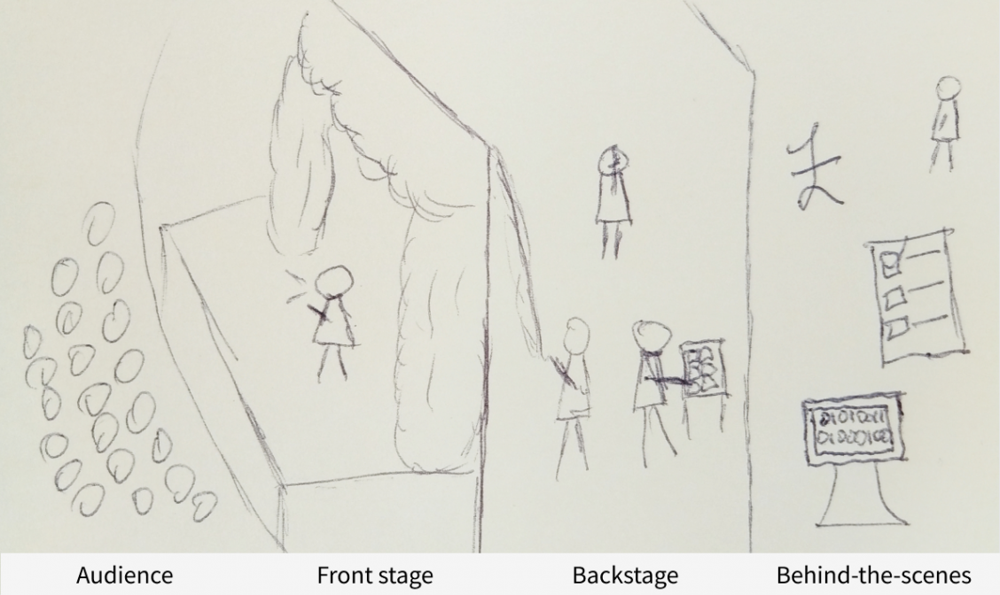 Diagram of a theatre showing how backstage and behind-the-scenes processes are as important as what happens on the front stage