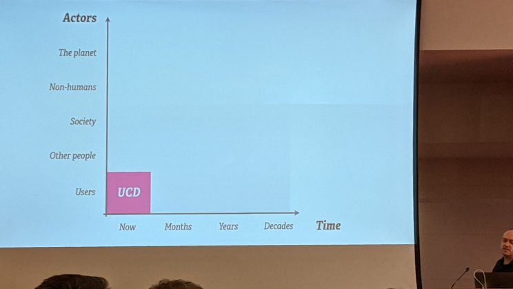 Slide from Cennydd Bowles's talk - A chart showing time on the x-axis (now, months, years, decades); actors on the y-axis (users, other people, society, non-humans, the planet), with UCD occupying a small square in the bottom-right (now, users)