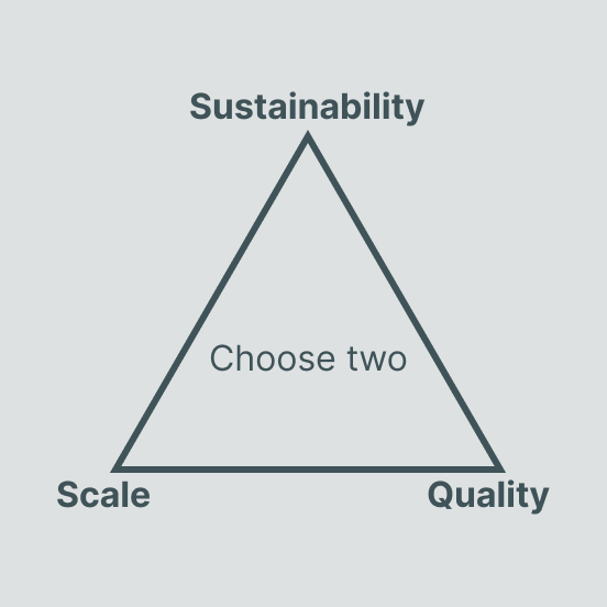 "A magic triangle: ""Choose two between sustainability, scale and quality"""