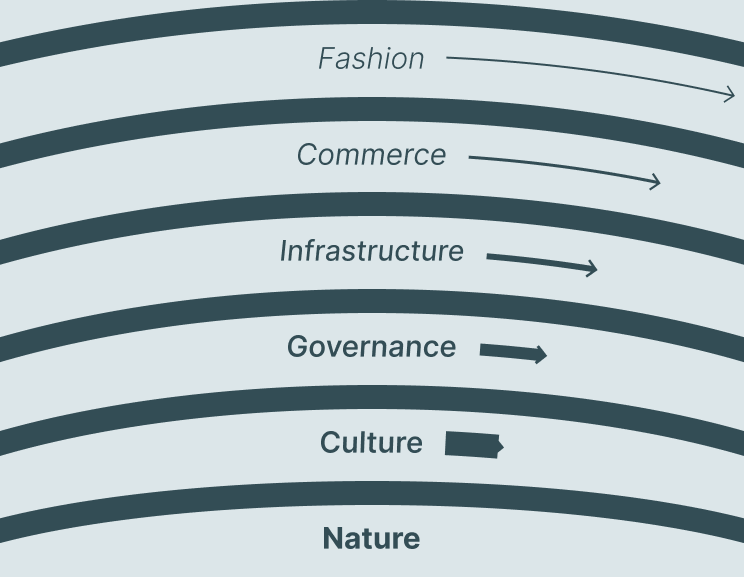 Pace layers diagram, with concentric circles containing the list items below