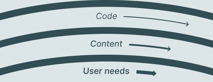 A version of the pace layers model containing: User needs, Content, Code