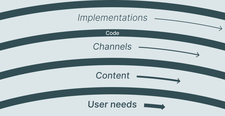 Pace layers diagram: User needs, Content, Channels, Implementations. Code links Channels and Implementations