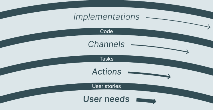 Pace layers diagram: Code connects Implementations and Channels; Tasks connect Channels to Actions; User stories connect Actions to User needs