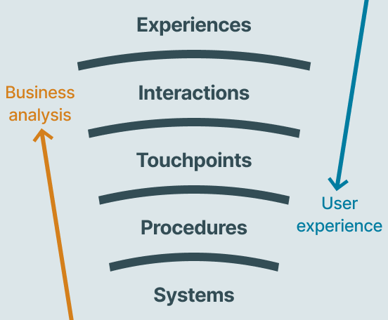Five concentric circles, labelled from inside-out: Systems, Procedures, Touchpoints, Interactions, Experiences. An arrow going from the inside-out shows business analysis covering systems, procedures and touchpoints. An arrow going from the outside-in shows user experience covering experiences, interactions and touchpoints